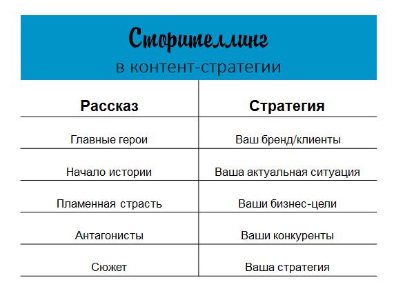 Сторителлинг таблица