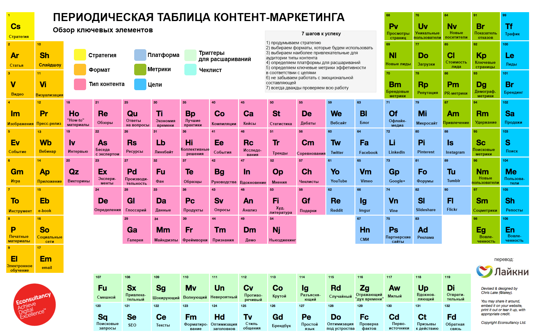 http://madcats.ru/wp-content/uploads/2016/05/The_Periodic_Table_of_Content_Marketing.png