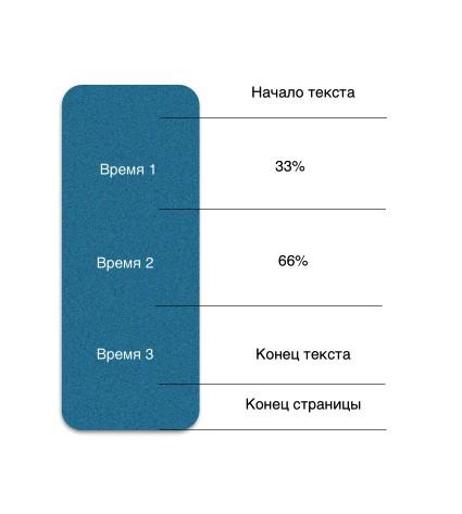 metrica-doskrollov
