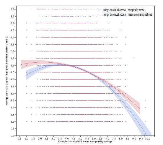 По вертикальной оси откладывается некая условная привлекательность сайта, по горизонтальной — его визуальная сложность