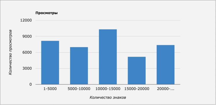 Популярность статей разной длины на «Хабрахабре»