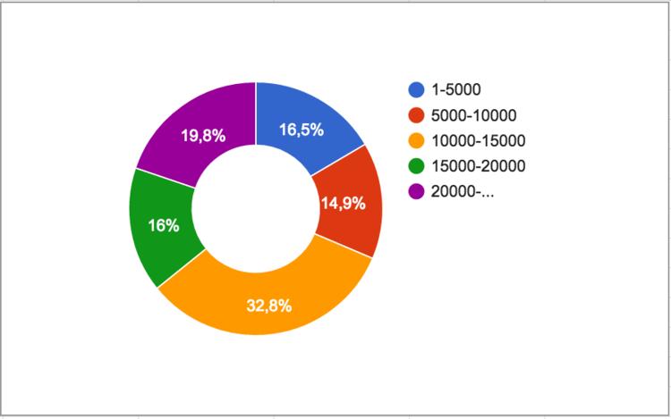 Распределение комментариев к статьям разной длины на Geektimes