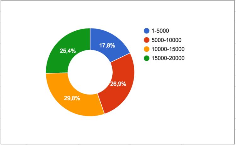 Среднее число комментариев к статьям разной длины на Spark.ru
