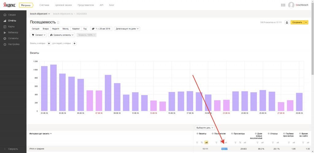 Посещаемость сайта bosch-48percent.ru за период 1-29 августа — 10500 посетителей за 29 дней