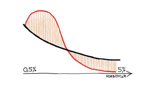 (красная линия — доход, черная — стоимость конверсии)
