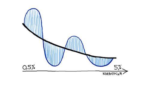 (синия линия — ROI, черная — стоимость конверсии)