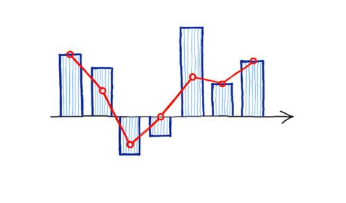 (красная линия — CLV, синие столбики — прибыль)