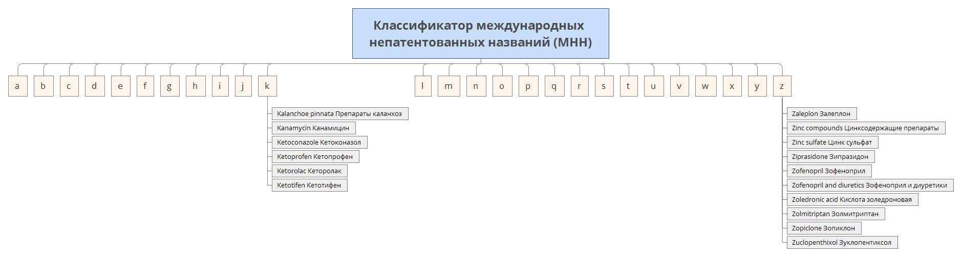 klassifikator-preparatov-po-mezhdunarodnym-nepatentovannym-nazvaniyam-mnn-1