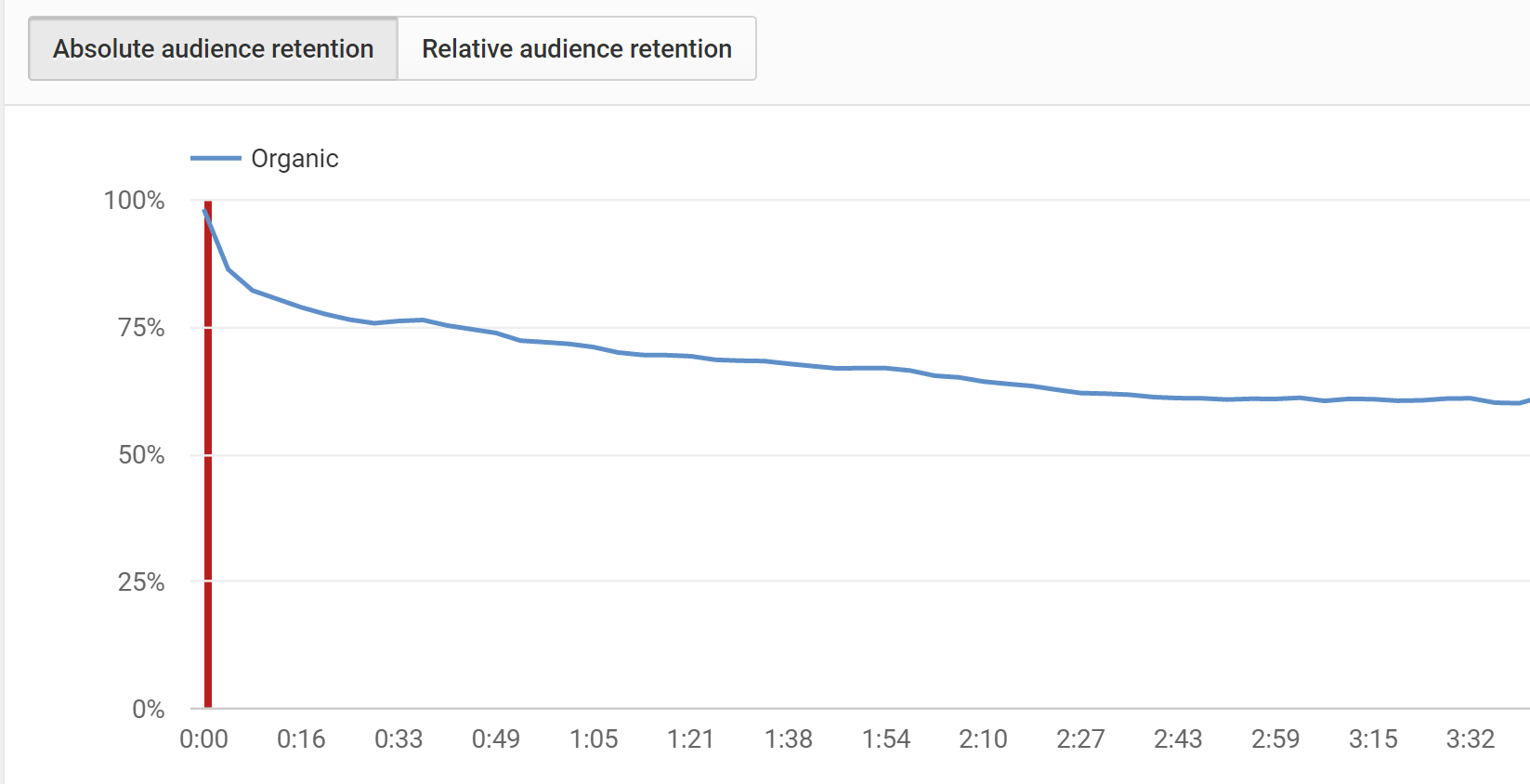 audience-retention