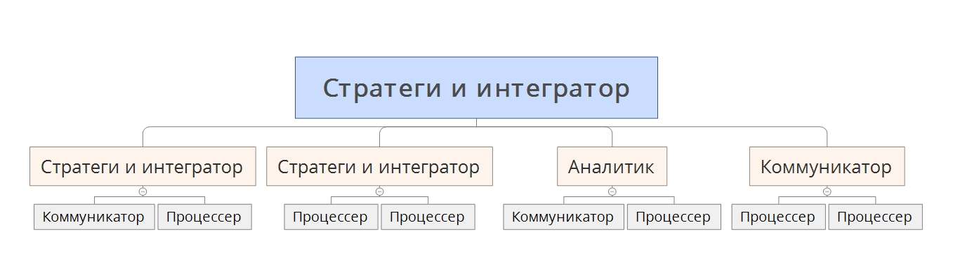 strateg-integrator