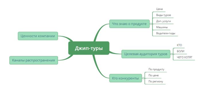 Сбор информации для проекта. Начало