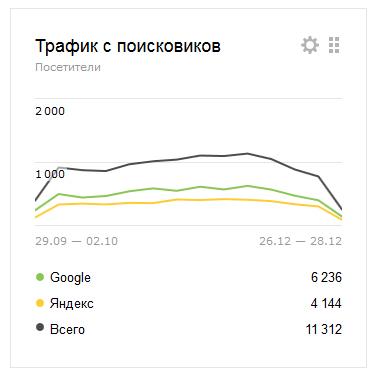 search-traffic