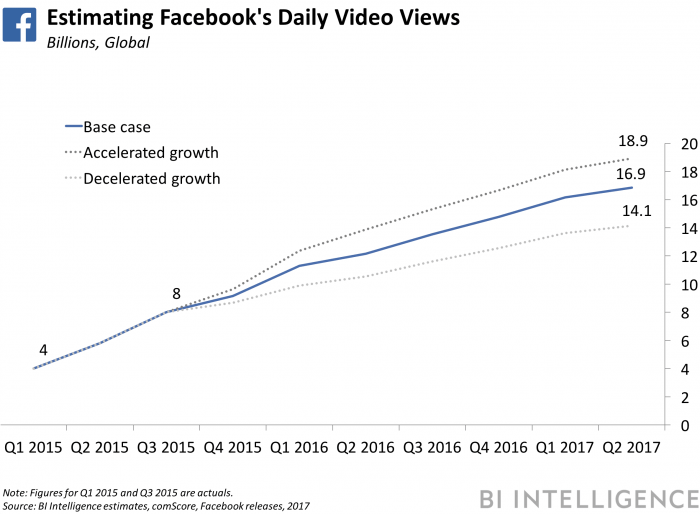 fb-daily-video-views