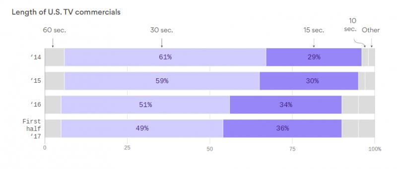 Facebook и видеореклама: 4 тренда и самые важные цифры