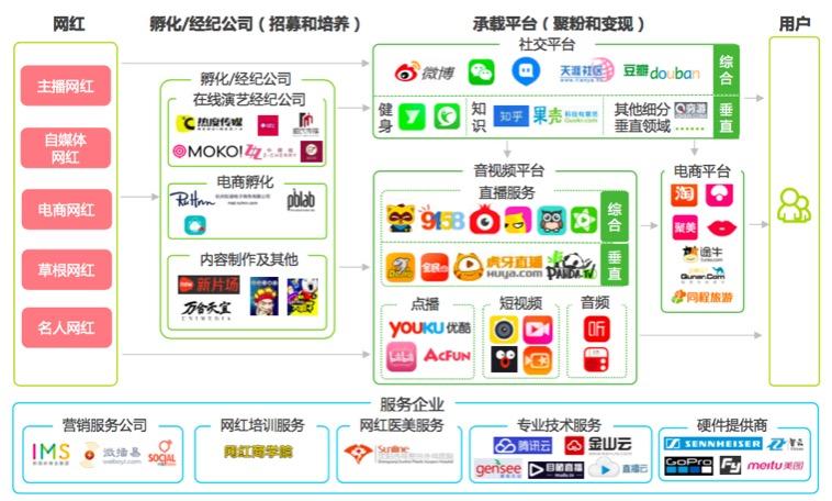 wanghong-ecosystem-CN