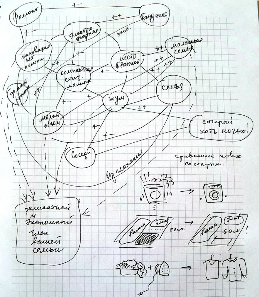 «Живая» карта идей про маленькую стиральную машинку