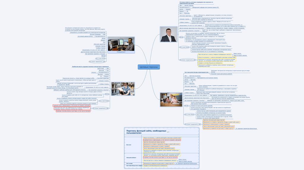 Большая и страшная карта целевых персон для секретного проекта