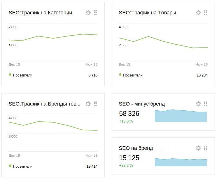 seo-analytics-metrica