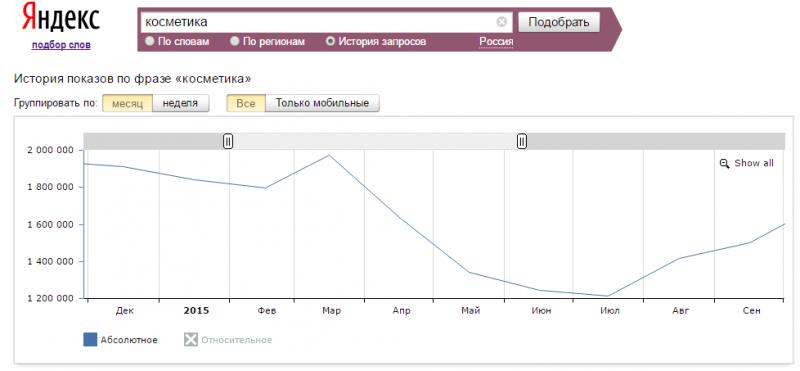 На графике мы четко видим что в прошлом году в период с марта по июль происходит явное снижение спроса на ~40%