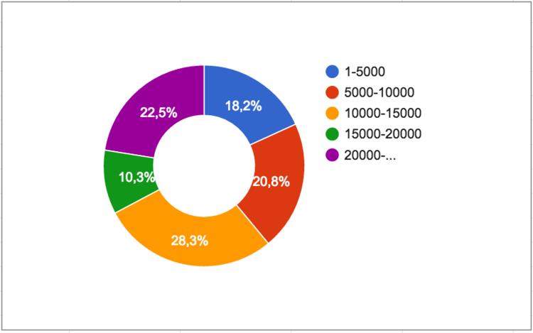 Распределение комментариев к статьям разной длины на «Хабрахабре»