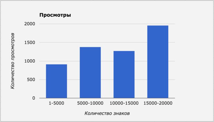 Популярность статей разной длины на Spark.ru