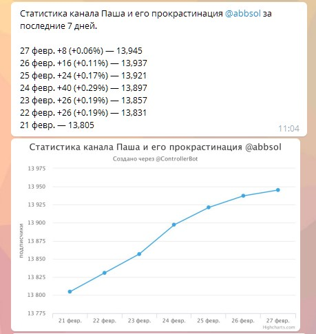 Статистика моего канала «Паша и его прокрастинация»