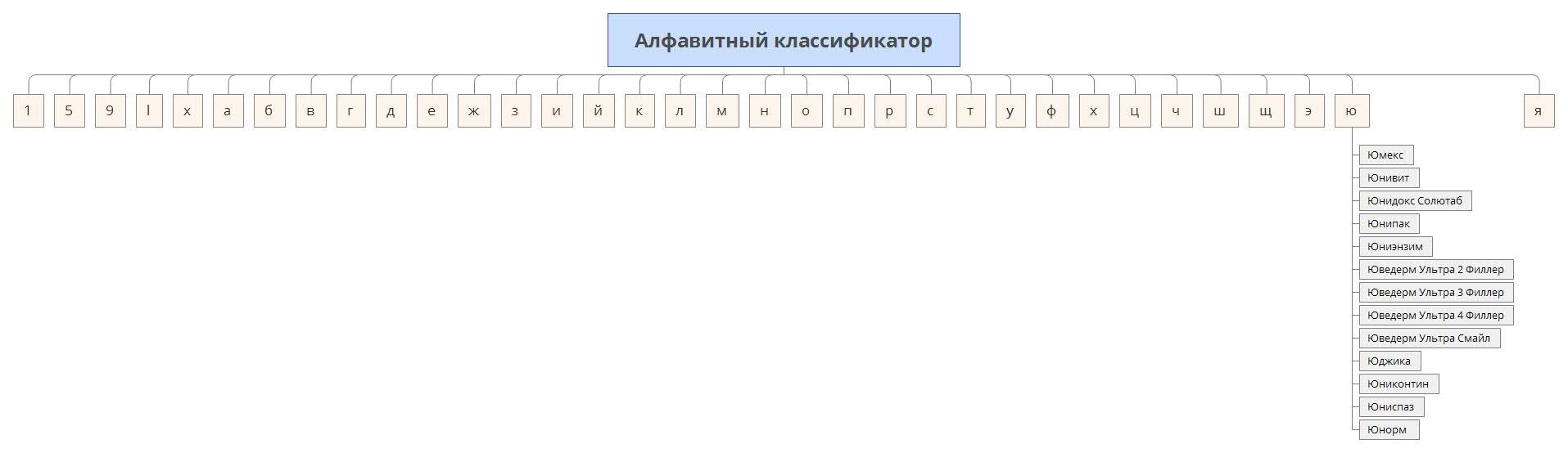 klassifikator-preparatov-po-alfavitu
