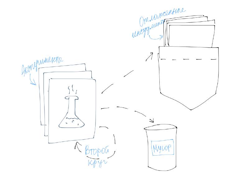 Часть экспериментов попадут в мусор, часть на повторный круг с улучшениями. Немногие попадут в кармашек.