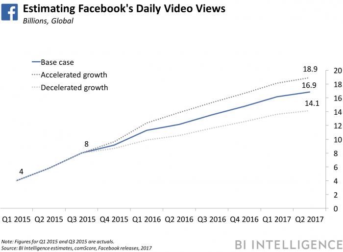 fb-daily-video-views