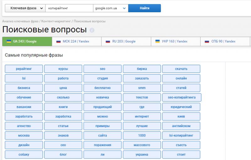 """analiz-poiskovyh-voprosov-po-zaprosu-""""kopirajting""""-dannye-serpstat"""