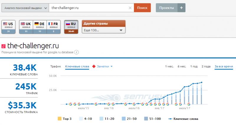 primer-analiza-poiskovoj-vydachi-sajta-the-challenger.ru-dannye-semrush