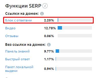 primer-zaprosov-v-bystryh-otvetah-sajta-the-challenger.ru-dannye-semrush