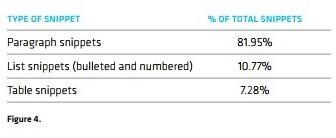 procenty-raspredeleniya-snippetov-po-tipam-81-za-paragrafom-teksta