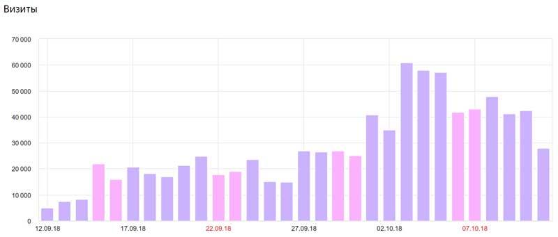 Можно ли по этому графику понять, выросли продажи или нет?