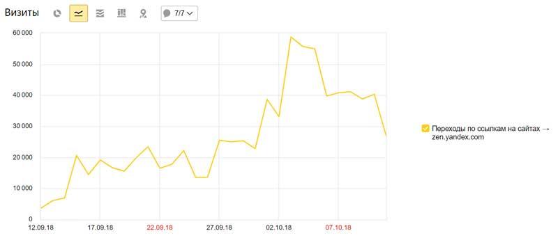 Внезапно пришел трафик с Яндекс.Дзена.